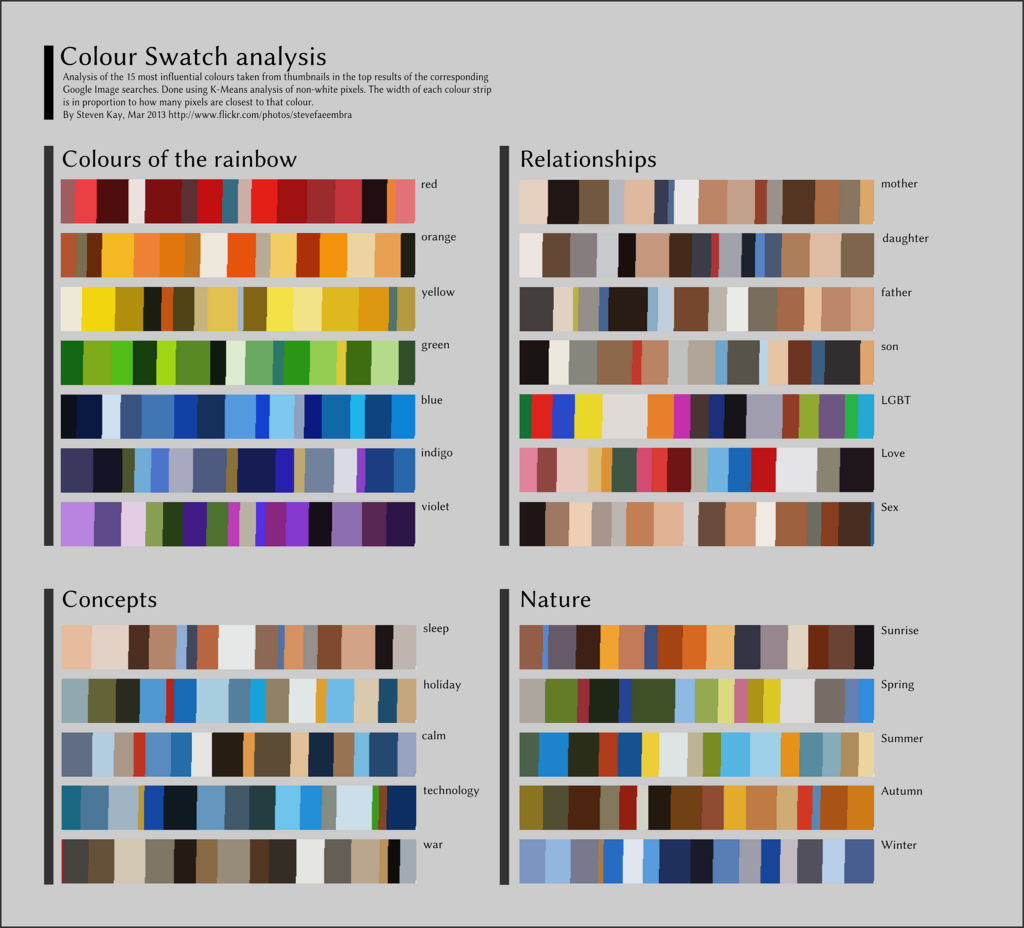 colour analysis of google images