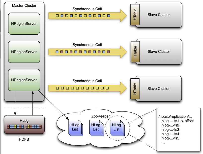 hbase_replication_overview