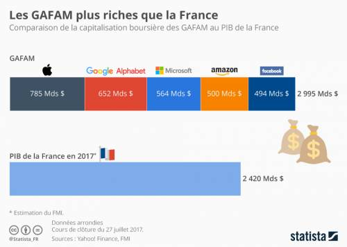 chartoftheday_10465_les_gafam_plus_riches_que_la_france_n.jpg