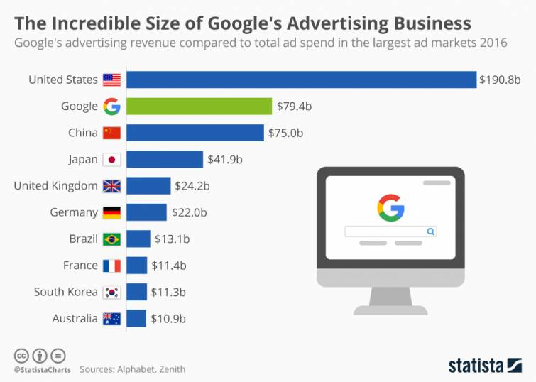 chartoftheday_10416_google_s_ad_revenue_in_perspective_n.jpg