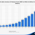 statistic_id266282_amazon_-annual-revenue-2004-2016.png