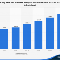 statistic_id551501_big-data-and-business-analytics-revenue-worldwide-2015-2020.png